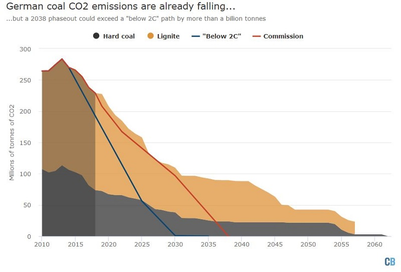 Quelle: Carbon Brief Analysis Lizenz: CC 4.0 (https://www.carbonbrief.org/analysis-how-far-would-germanys-2038-coal-phaseout-breach-paris-climate-goals?utm_source=TwitterVid&utm_campaign=CoalPhaseOut0119)